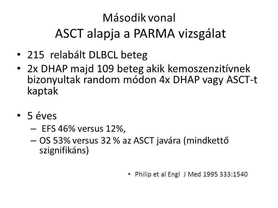 Második vonal ASCT alapja a PARMA vizsgálat 215 relabált DLBCL beteg 2x DHAP majd 109 beteg akik kemoszenzitívnek bizonyultak random módon 4x DHAP vagy ASCT-t kaptak 5 éves – EFS 46% versus 12%, – OS 53% versus 32 % az ASCT javára (mindkettő szignifikáns) Philip et al Engl J Med 1995 333:1540