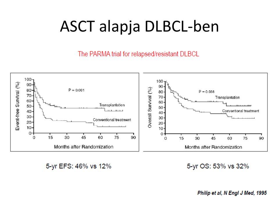 ASCT alapja DLBCL-ben