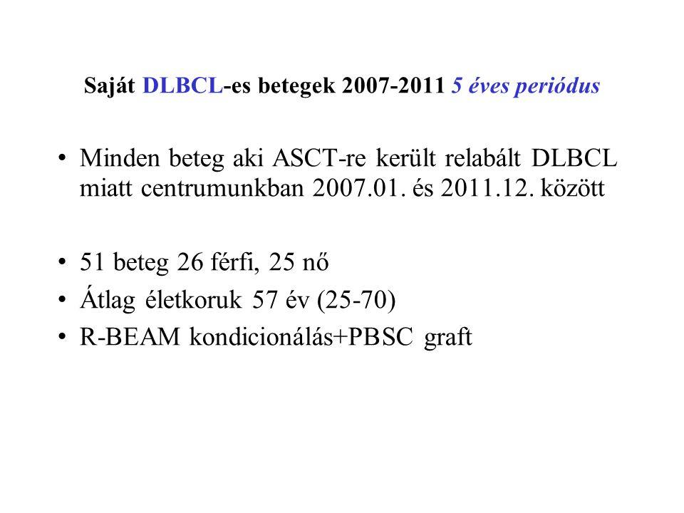 Saját DLBCL-es betegek 2007-2011 5 éves periódus Minden beteg aki ASCT-re került relabált DLBCL miatt centrumunkban 2007.01.