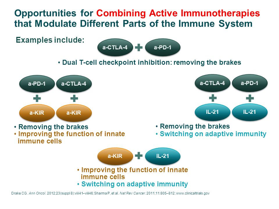 Opportunities for Combining Active Immunotherapies that Modulate Different Parts of the Immune System Drake CG.