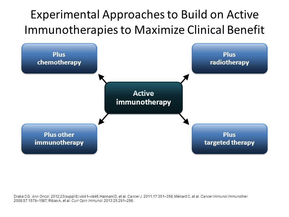Experimental Approaches to Build on Active Immunotherapies to Maximize Clinical Benefit Drake CG.