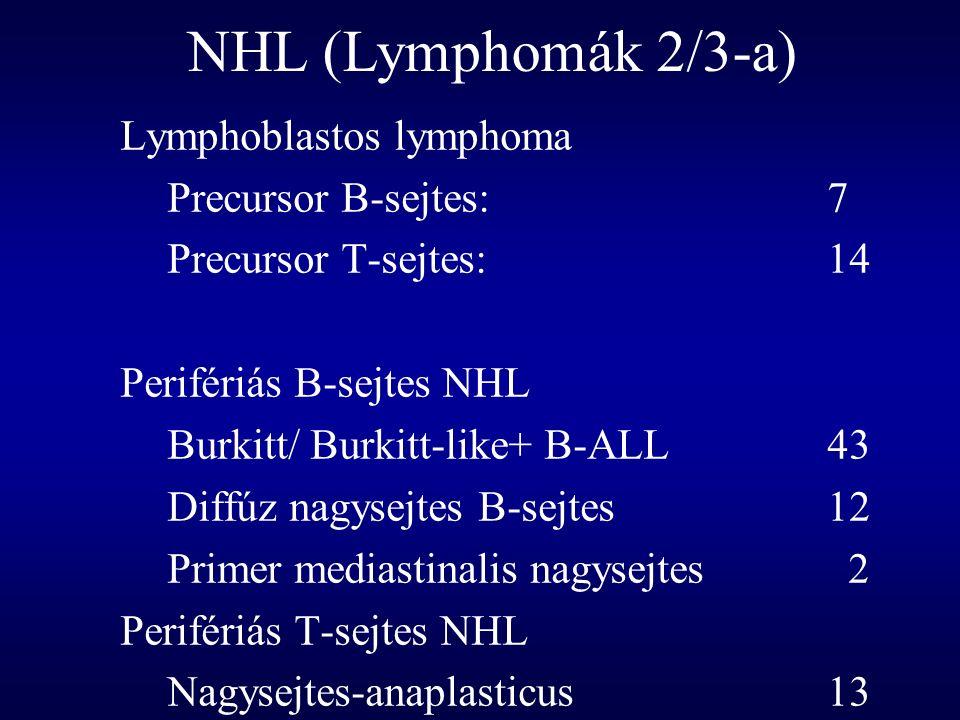 NHL (Lymphomák 2/3-a) Lymphoblastos lymphoma Precursor B-sejtes: 7 Precursor T-sejtes: 14 Perifériás B-sejtes NHL Burkitt/ Burkitt-like+B-ALL43 Diffúz nagysejtes B-sejtes12 Primer mediastinalis nagysejtes 2 Perifériás T-sejtes NHL Nagysejtes-anaplasticus13