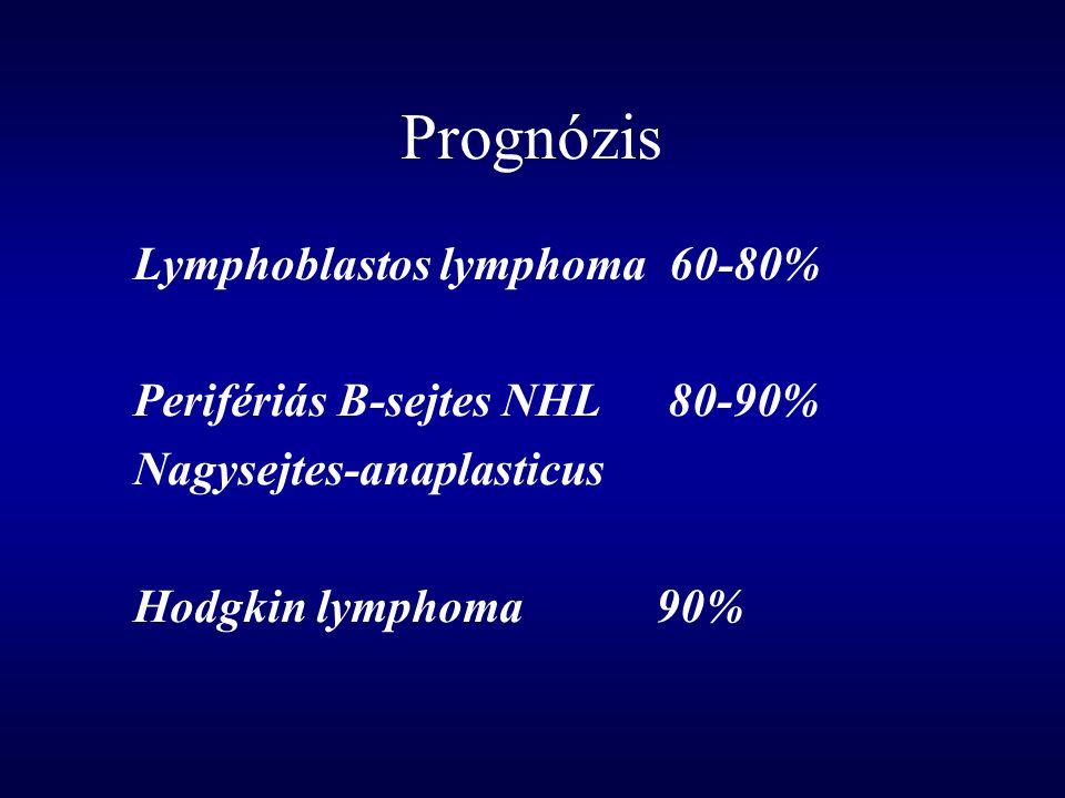 Prognózis Lymphoblastos lymphoma 60-80% Perifériás B-sejtes NHL 80-90% Nagysejtes-anaplasticus Hodgkin lymphoma 90%