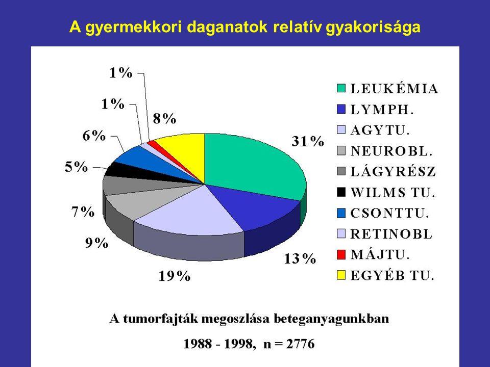 A gyermekkori daganatok relatív gyakorisága