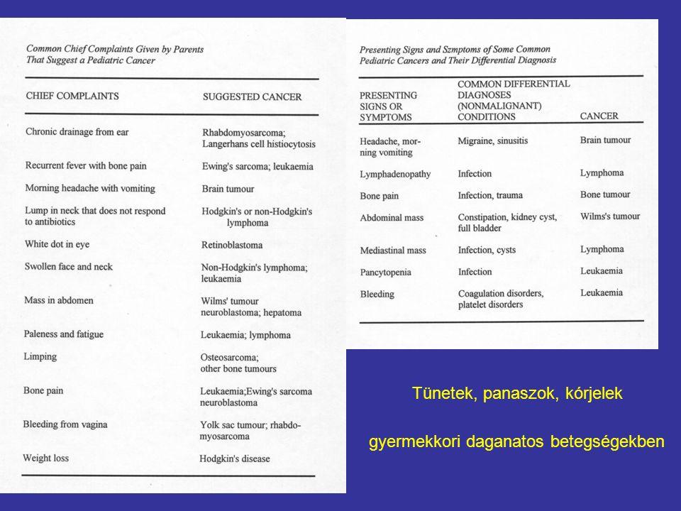 Tünetek, panaszok, kórjelek gyermekkori daganatos betegségekben