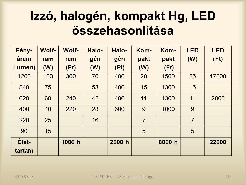 Izzó, halogén, kompakt Hg, LED összehasonlítása 2015.05.18.110LED IT BE - LED és sokoldalúsága Fény- áram Lumen) Wolf- ram (W) Wolf- ram (Ft) Halo- gén (W) Halo- gén (Ft) Kom- pakt (W) Kom- pakt (Ft) LED (W) LED (Ft) 1200100300704002015002517000 840755340015130015 6206024042400111300112000 4004022028600910009 220251677 901555 Élet- tartam 1000 h2000 h8000 h22000