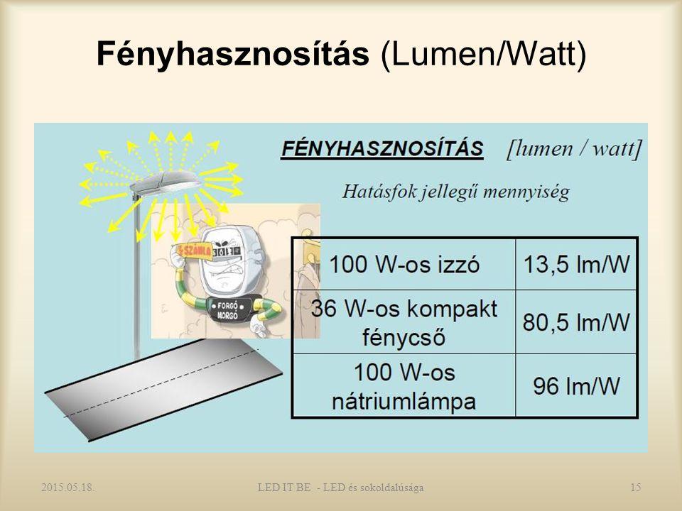Fényhasznosítás (Lumen/Watt) 2015.05.18.LED IT BE - LED és sokoldalúsága15
