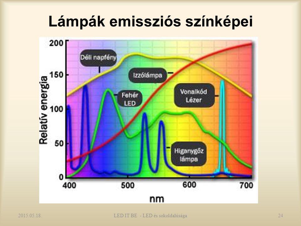 Lámpák emissziós színképei 2015.05.18.LED IT BE - LED és sokoldalúsága24