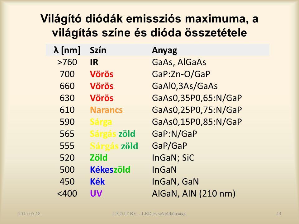 Világító diódák emissziós maximuma, a világítás színe és dióda összetétele λ [nm]SzínAnyag >760IRGaAs, AlGaAs 700VörösGaP:Zn-O/GaP 660VörösGaAl0,3As/GaAs 630VörösGaAs0,35P0,65:N/GaP 610NarancsGaAs0,25P0,75:N/GaP 590SárgaGaAs0,15P0,85:N/GaP 565Sárgás zöldGaP:N/GaP 555 Sárgás zöld GaP/GaP 520ZöldInGaN; SiC 500KékeszöldInGaN 450KékInGaN, GaN <400UVAlGaN, AlN (210 nm) 2015.05.18.43LED IT BE - LED és sokoldalúsága