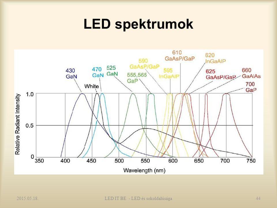 LED spektrumok 2015.05.18.44LED IT BE - LED és sokoldalúsága