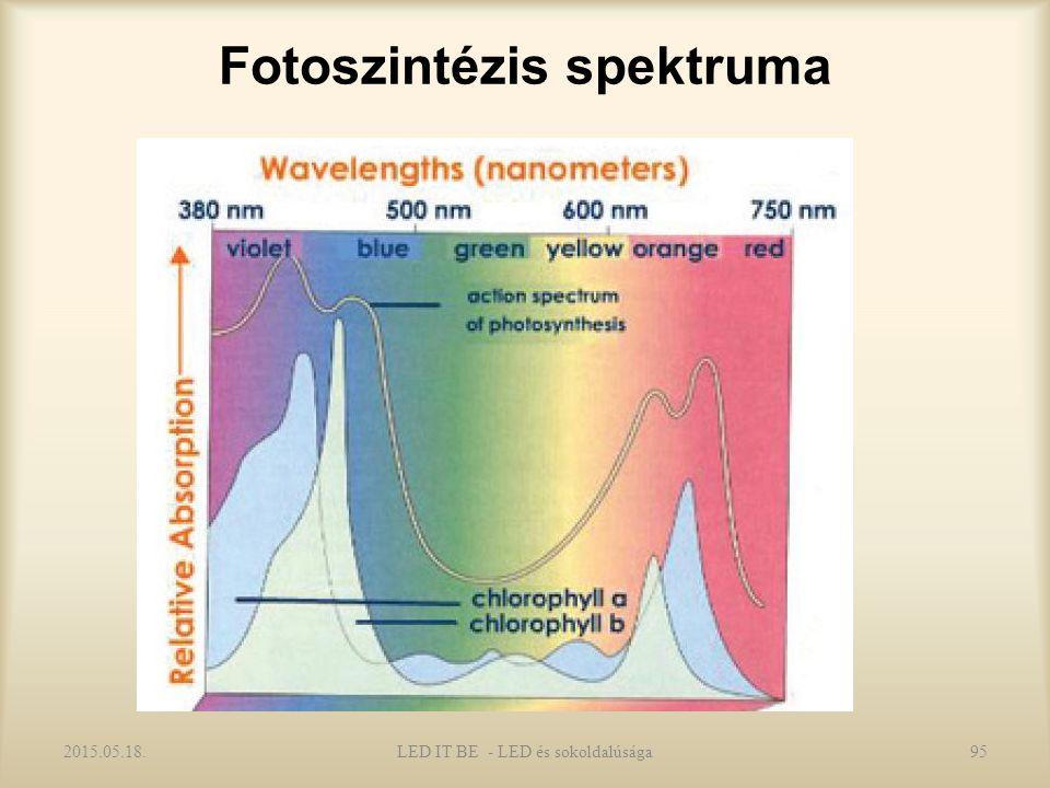 Fotoszintézis spektruma 2015.05.18.LED IT BE - LED és sokoldalúsága95