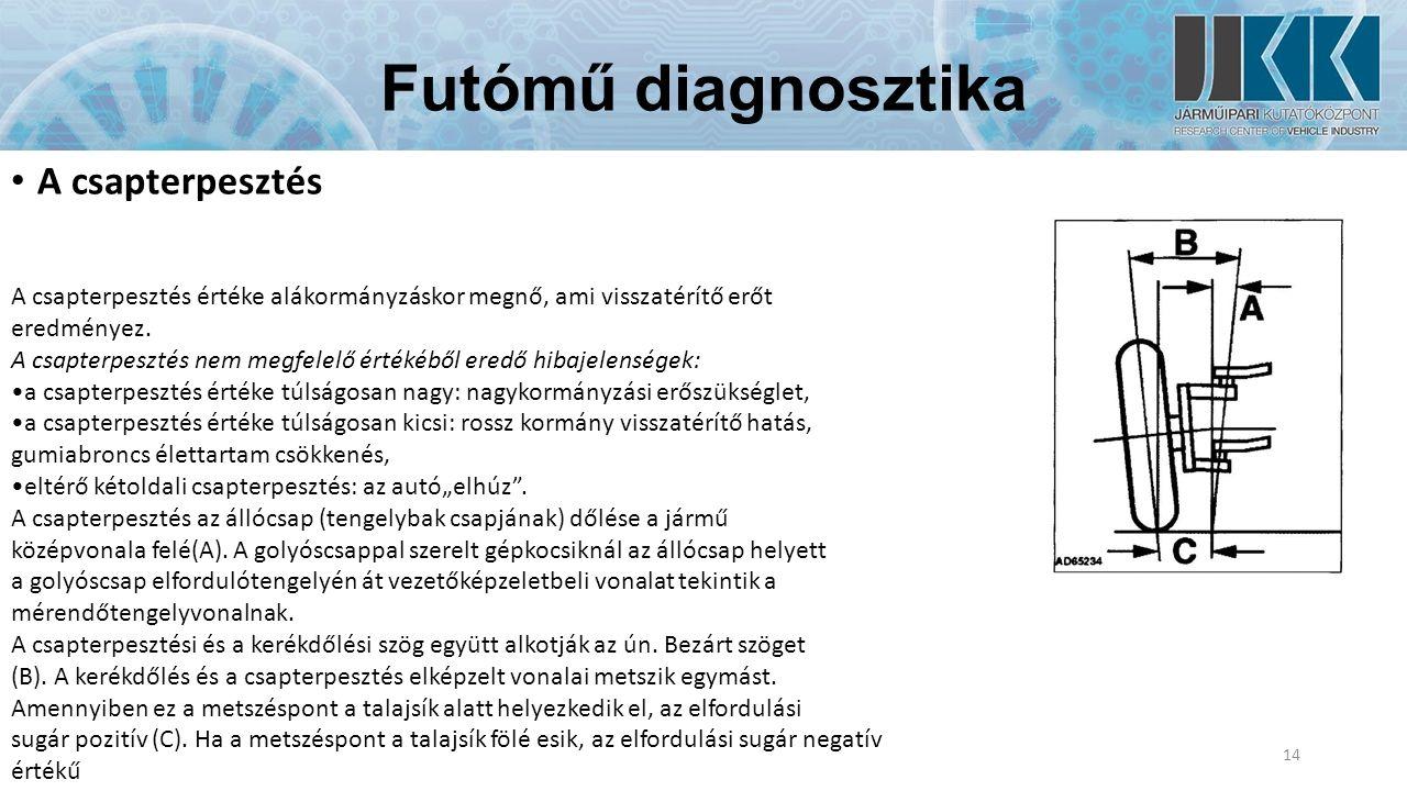 Futómű diagnosztika A csapterpesztés 14 A csapterpesztés értéke alákormányzáskor megnő, ami visszatérítő erőt eredményez.