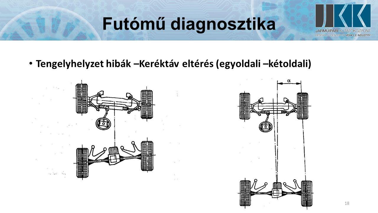 Futómű diagnosztika Tengelyhelyzet hibák –Keréktáv eltérés (egyoldali –kétoldali) 18
