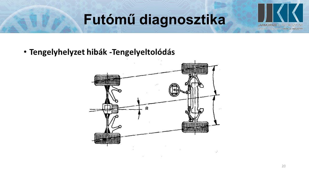 Futómű diagnosztika Tengelyhelyzet hibák -Tengelyeltolódás 20