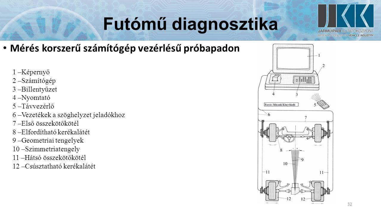 Futómű diagnosztika Mérés korszerű számítógép vezérlésű próbapadon 32 1 –Képernyő 2 –Számítógép 3 –Billentyűzet 4 –Nyomtató 5 –Távvezérlő 6 –Vezetékek a szöghelyzet jeladókhoz 7 –Első összekötőkötél 8 –Elfordítható kerékalátét 9 –Geometriai tengelyek 10 –Szimmetriatengely 11 –Hátsó összekötőkötél 12 –Csúsztatható kerékalátét