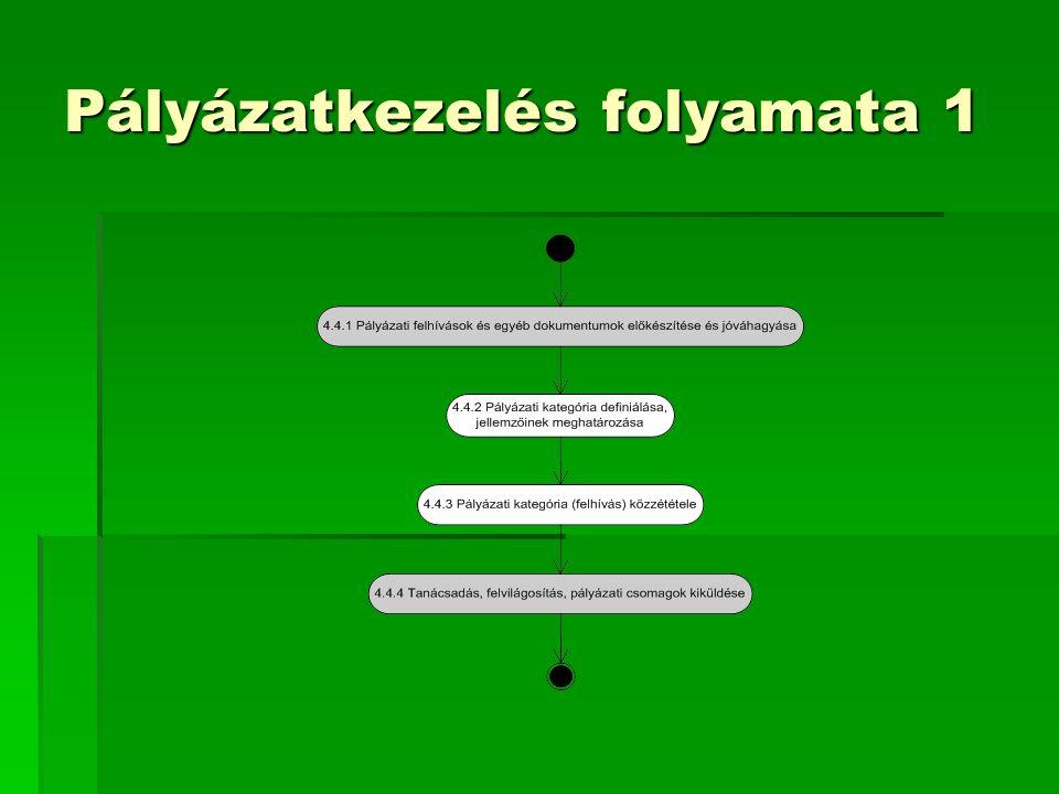 Program/Pályázat nyomonkövetés Ki mikor nézi meg a pályázat tartalmát.