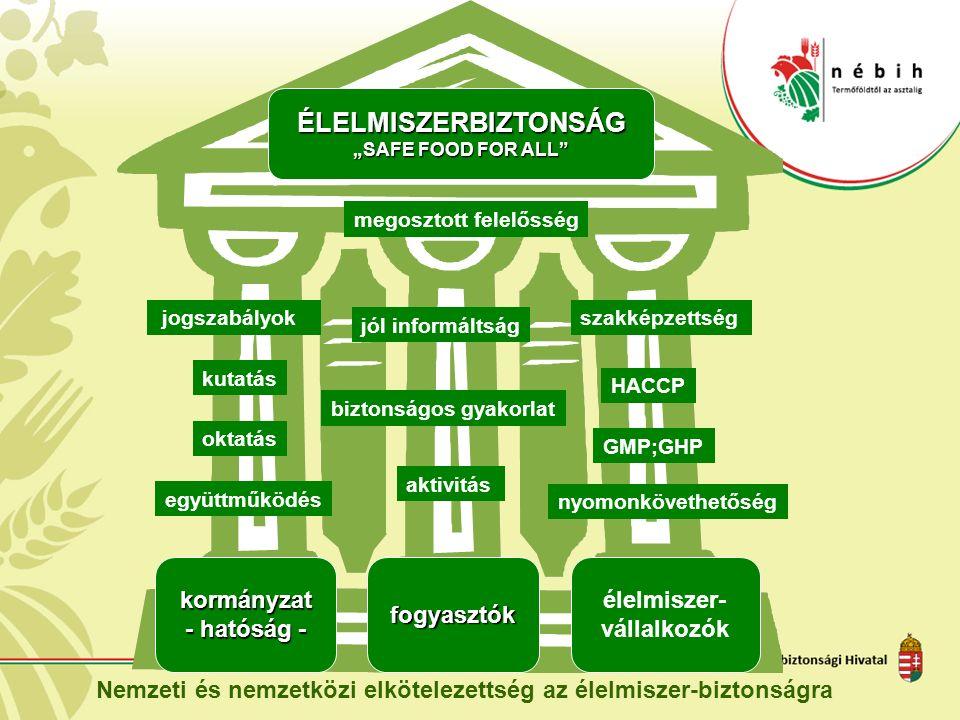 """ÉLELMISZERBIZTONSÁG """"SAFE FOOD FOR ALL kormányzat - hatóság - fogyasztók élelmiszer- vállalkozók megosztott felelősség Nemzeti és nemzetközi elkötelezettség az élelmiszer-biztonságra jogszabályok kutatás oktatás együttműködés jól informáltság biztonságos gyakorlat aktivitás szakképzettség HACCP GMP;GHP nyomonkövethetőség"""