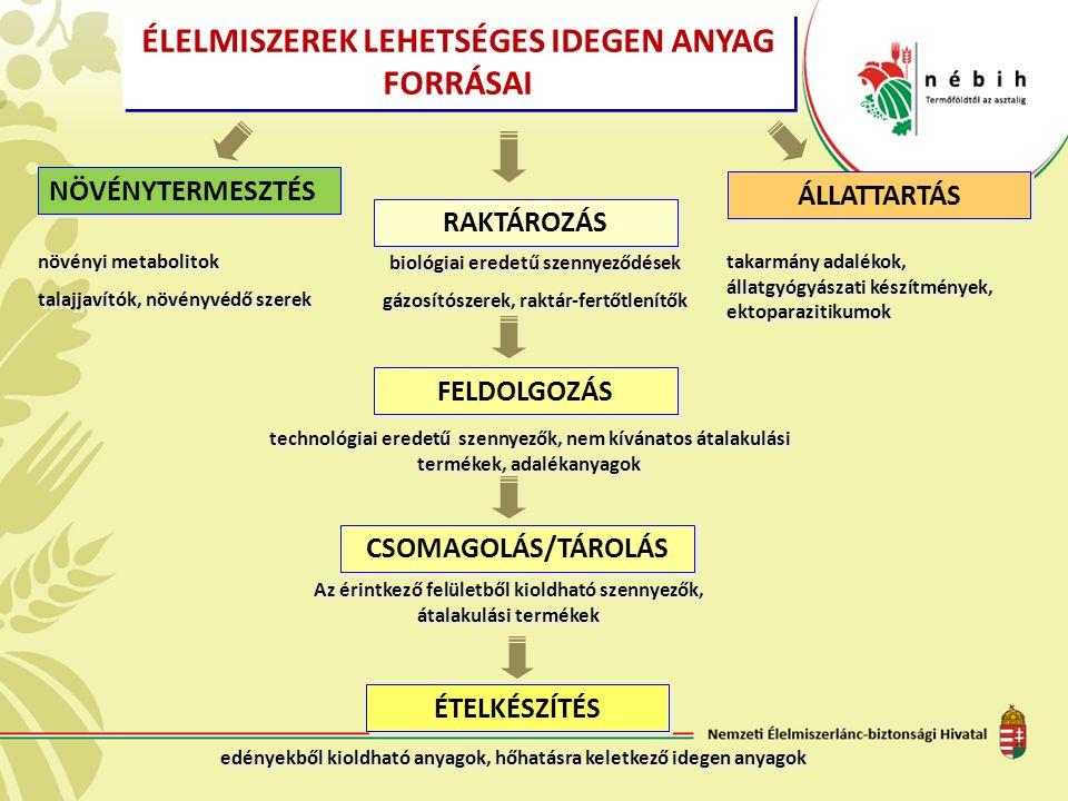 ÉLELMISZEREK LEHETSÉGES IDEGEN ANYAG FORRÁSAI NÖVÉNYTERMESZTÉS ÁLLATTARTÁS RAKTÁROZÁS FELDOLGOZÁS CSOMAGOLÁS/TÁROLÁS ÉTELKÉSZÍTÉS növényi metabolitok talajjavítók, növényvédő szerek növényi metabolitok talajjavítók, növényvédő szerek biológiai eredetű szennyeződések gázosítószerek, raktár-fertőtlenítők biológiai eredetű szennyeződések gázosítószerek, raktár-fertőtlenítők takarmány adalékok, állatgyógyászati készítmények, ektoparazitikumok technológiai eredetű szennyezők, nem kívánatos átalakulási termékek, adalékanyagok Az érintkező felületből kioldható szennyezők, átalakulási termékek edényekből kioldható anyagok, hőhatásra keletkező idegen anyagok