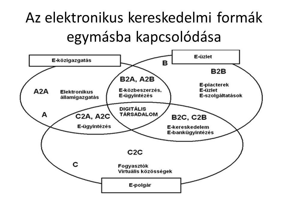 Az elektronikus kereskedelmi formák egymásba kapcsolódása