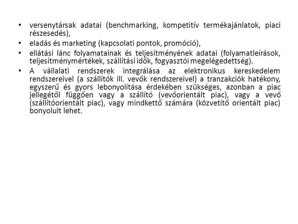 versenytársak adatai (benchmarking, kompetitív termékajánlatok, piaci részesedés), eladás és marketing (kapcsolati pontok, promóció), ellátási lánc folyamatainak és teljesítményének adatai (folyamatleírások, teljesítménymértékek, szállítási idők, fogyasztói megelégedettség).