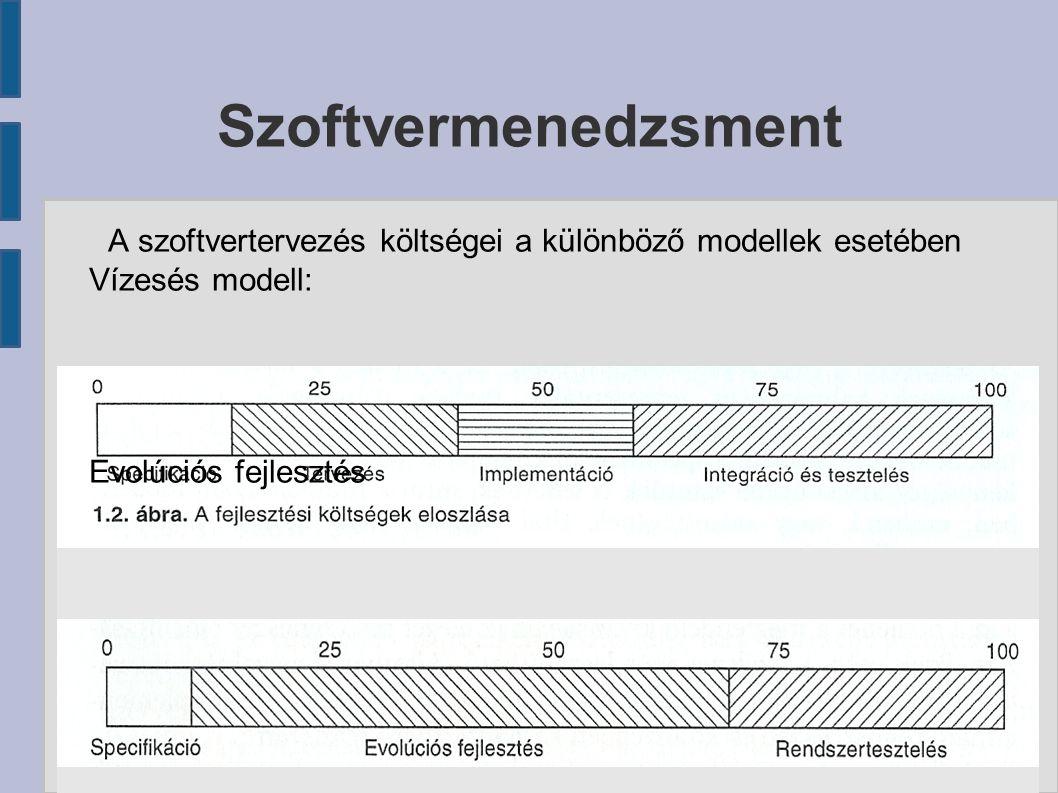 A szoftvertervezés költségei a különböző modellek esetében Vízesés modell: Evolúciós fejlesztés