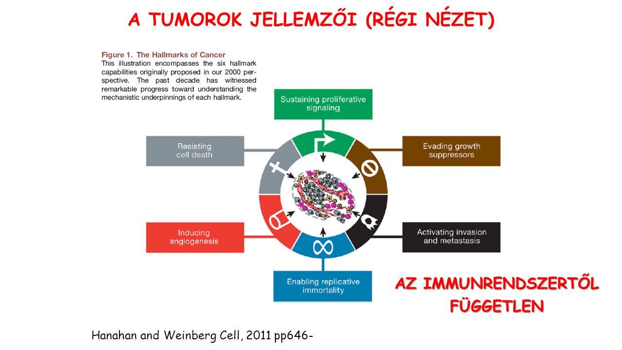 AZ AKTÍV TUMOR-SPECIFIKUS IMMUNTERÁPIA beviteli módja Tumorprotein Tumorprotein- eredetű peptid Anti-idiotípus antitest Vírus-tumor genom Plazmid DNSMódosított tumorsejt Besugárzott tumorsejt Hősokk protein Módosított DS Mocellin S et al.