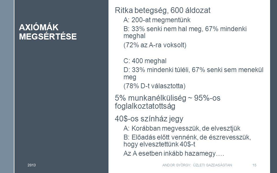 AXIÓMÁK MEGSÉRTÉSE Ritka betegség, 600 áldozat A: 200-at megmentünk B: 33% senki nem hal meg, 67% mindenki meghal (72% az A-ra voksolt) C: 400 meghal D: 33% mindenki túléli, 67% senki sem menekül meg (78% D-t választotta) 5% munkanélküliség ~ 95%-os foglalkoztatottság 40$-os színház jegy A: Korábban megvesszük, de elvesztjük B: Előadás előtt vennénk, de észrevesszük, hogy elvesztettünk 40$-t Az A esetben inkább hazamegy….