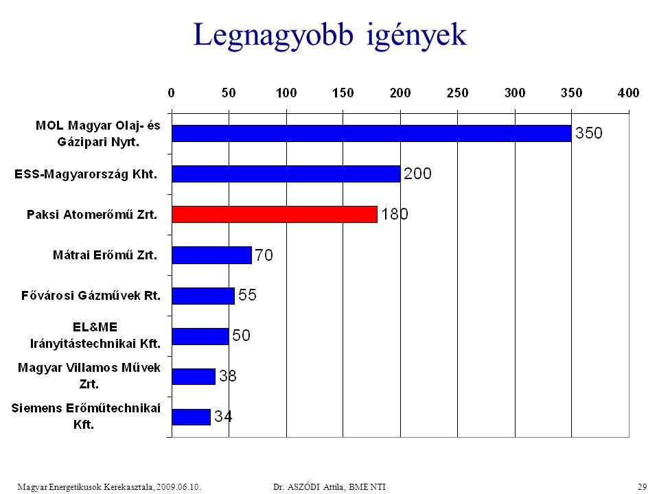 Magyar Energetikusok Kerekasztala, 2009.06.10.Dr. ASZÓDI Attila, BME NTI29 Legnagyobb igények
