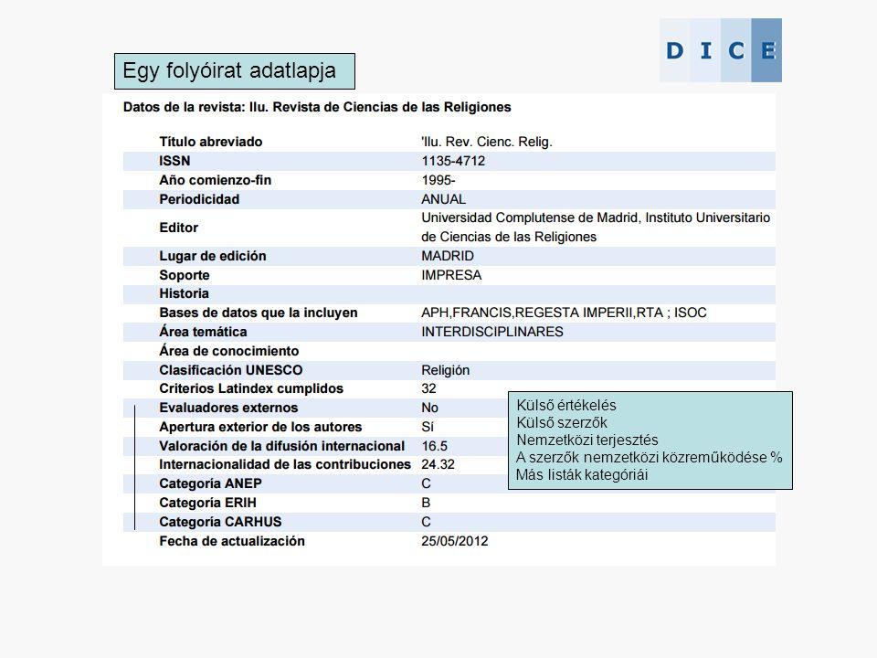 Egy folyóirat adatlapja Külső értékelés Külső szerzők Nemzetközi terjesztés A szerzők nemzetközi közreműködése % Más listák kategóriái