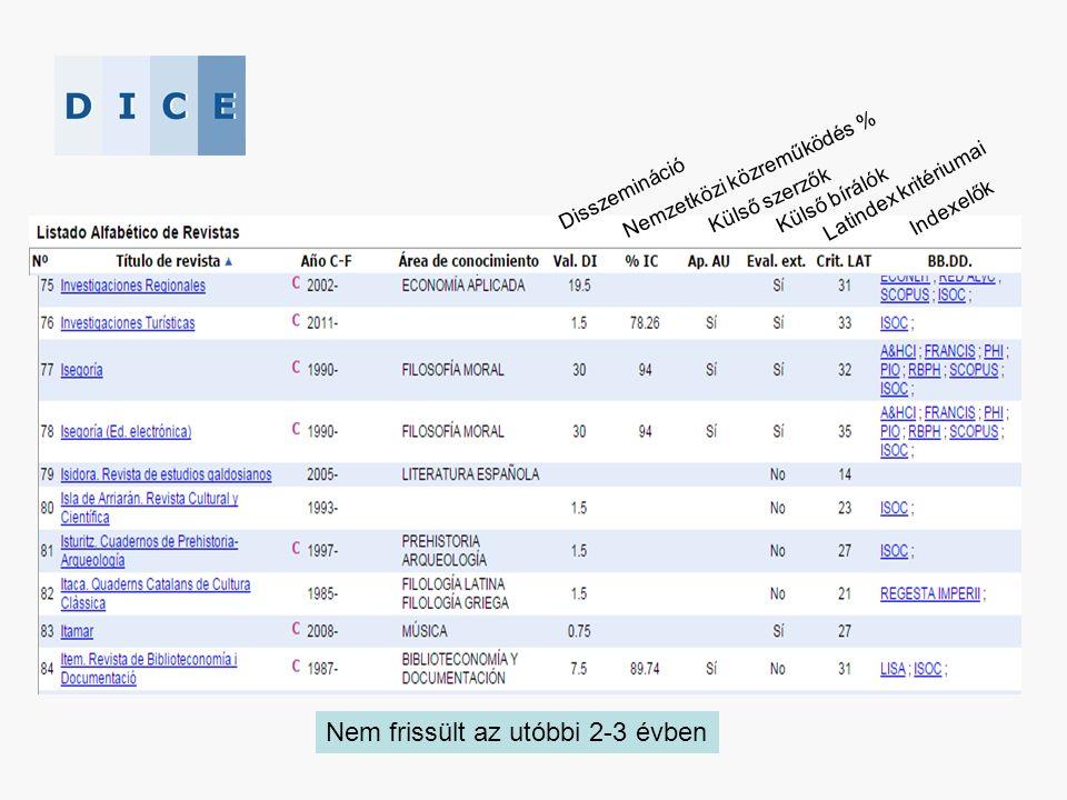 Disszemináció Nemzetközi közreműködés % Külső szerzők Külső bírálók Latindex kritériumai Indexelők Nem frissült az utóbbi 2-3 évben