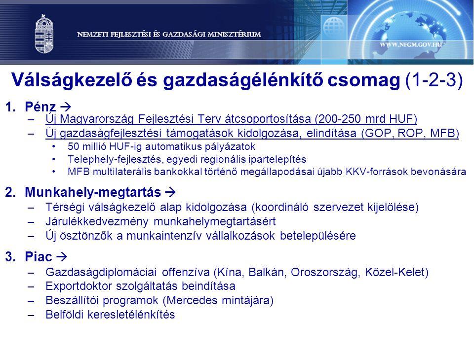 Válságkezelő és gazdaságélénkítő csomag (1-2-3) 1.Pénz  –Új Magyarország Fejlesztési Terv átcsoportosítása (200-250 mrd HUF) –Új gazdaságfejlesztési támogatások kidolgozása, elindítása (GOP, ROP, MFB) 50 millió HUF-ig automatikus pályázatok Telephely-fejlesztés, egyedi regionális ipartelepítés MFB multilaterális bankokkal történő megállapodásai újabb KKV-források bevonására 2.Munkahely-megtartás  –Térségi válságkezelő alap kidolgozása (koordináló szervezet kijelölése) –Járulékkedvezmény munkahelymegtartásért –Új ösztönzők a munkaintenzív vállalkozások betelepülésére 3.Piac  –Gazdaságdiplomáciai offenzíva (Kína, Balkán, Oroszország, Közel-Kelet) –Exportdoktor szolgáltatás beindítása –Beszállítói programok (Mercedes mintájára) –Belföldi keresletélénkítés