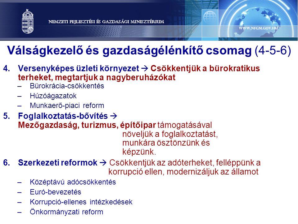 Válságkezelő és gazdaságélénkítő csomag (4-5-6) 4.Versenyképes üzleti környezet  Csökkentjük a bürokratikus terheket, megtartjuk a nagyberuházókat –Bürokrácia-csökkentés –Húzóágazatok –Munkaerő-piaci reform 5.Foglalkoztatás-bővítés  Mezőgazdaság, turizmus, építőipar támogatásával növeljük a foglalkoztatást, munkára ösztönzünk és képzünk.