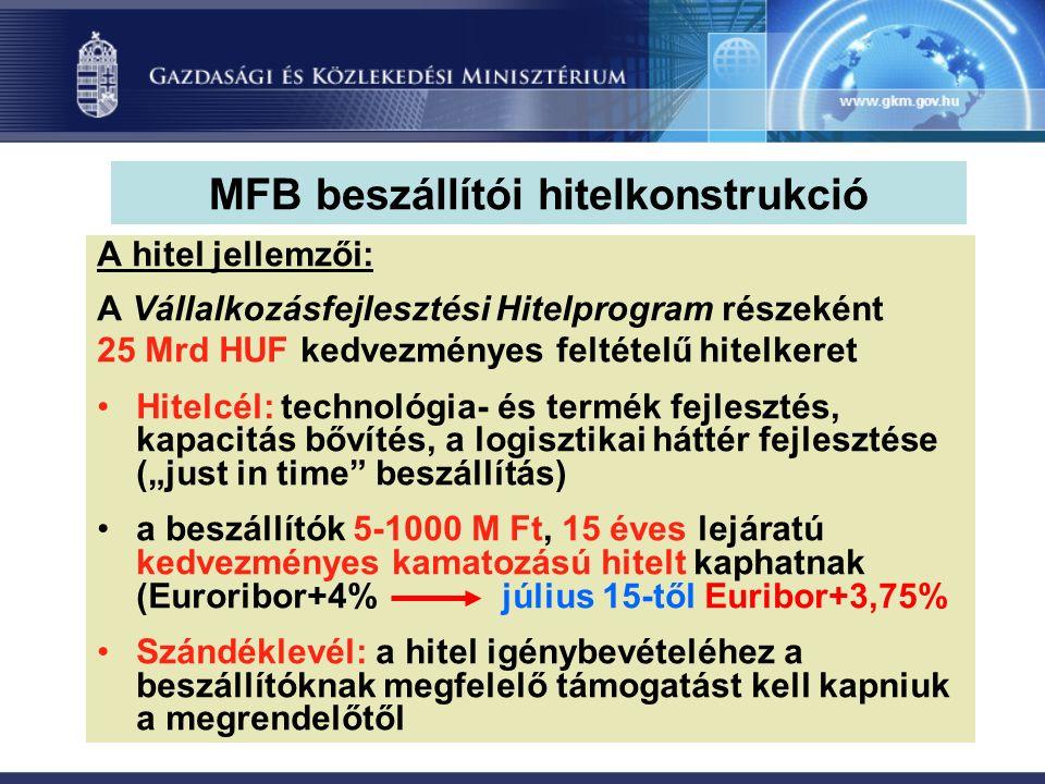"""MFB beszállítói hitelkonstrukció A hitel jellemzői: A Vállalkozásfejlesztési Hitelprogram részeként 25 Mrd HUF kedvezményes feltételű hitelkeret Hitelcél: technológia- és termék fejlesztés, kapacitás bővítés, a logisztikai háttér fejlesztése (""""just in time beszállítás) a beszállítók 5-1000 M Ft, 15 éves lejáratú kedvezményes kamatozású hitelt kaphatnak (Euroribor+4% július 15-től Euribor+3,75% Szándéklevél: a hitel igénybevételéhez a beszállítóknak megfelelő támogatást kell kapniuk a megrendelőtől"""