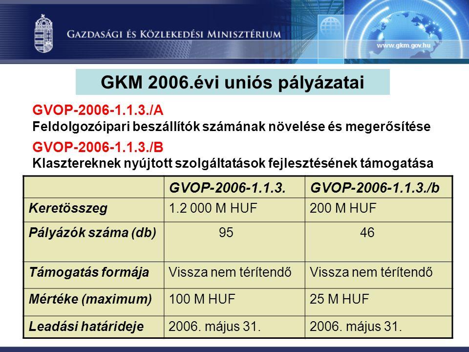 GKM 2006.évi uniós pályázatai GVOP-2006-1.1.3.GVOP-2006-1.1.3./b Keretösszeg1.2 000 M HUF200 M HUF Pályázók száma (db) 95 46 Támogatás formájaVissza nem térítendő Mértéke (maximum)100 M HUF25 M HUF Leadási határideje2006.