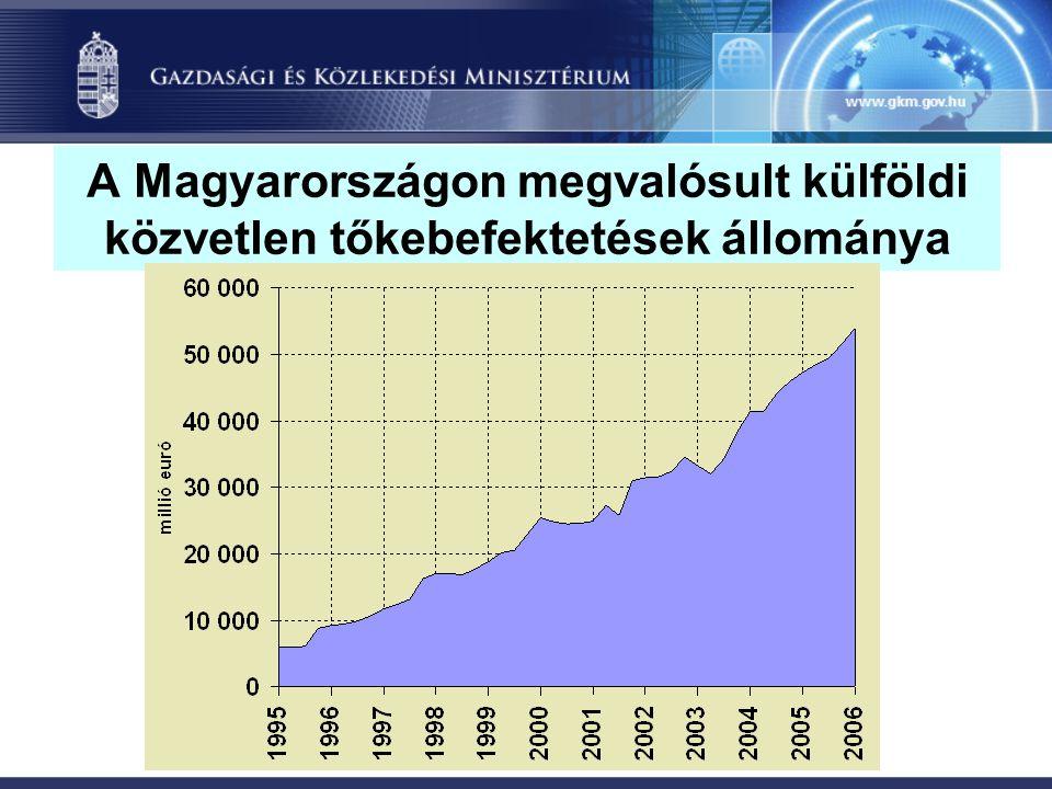 A Magyarországon megvalósult külföldi közvetlen tőkebefektetések állománya
