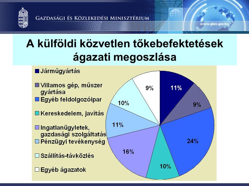 A külföldi közvetlen tőkebefektetések ágazati megoszlása
