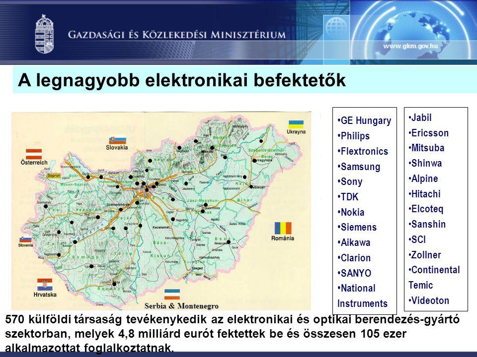 Serbia & Montenegro 570 külföldi társaság tevékenykedik az elektronikai és optikai berendezés-gyártó szektorban, melyek 4,8 milliárd eurót fektettek be és összesen 105 ezer alkalmazottat foglalkoztatnak.