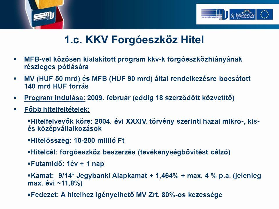 1.c. KKV Forgóeszköz Hitel  MFB-vel közösen kialakított program kkv-k forgóeszközhiányának részleges pótlására  MV (HUF 50 mrd) és MFB (HUF 90 mrd)