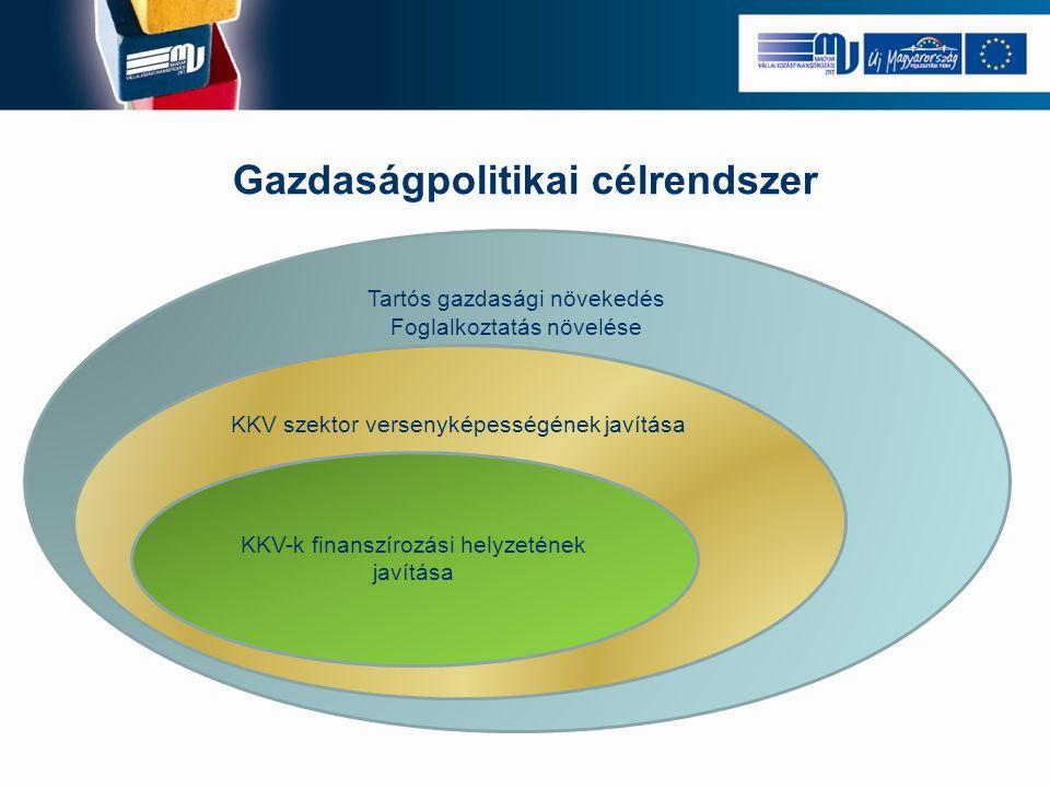  MV Zrt.forrást közvetít kockázati tőke alapok részére.