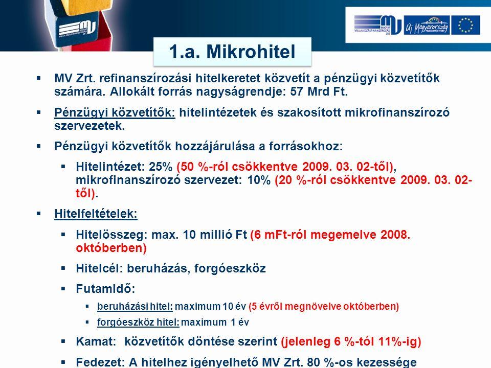  MV Zrt. refinanszírozási hitelkeretet közvetít a pénzügyi közvetítők számára.