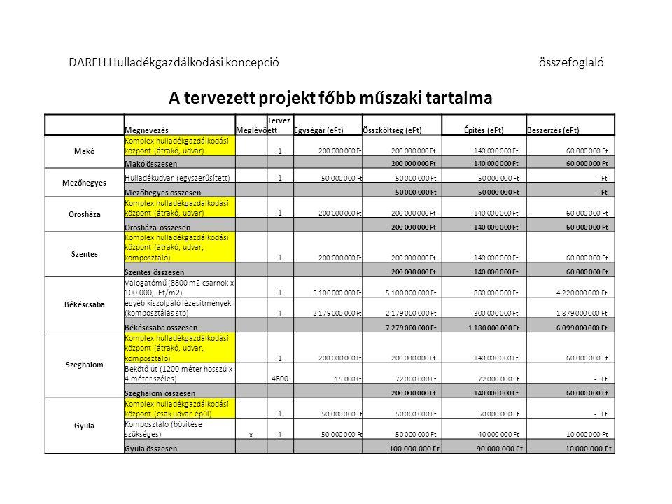 A tervezett projekt főbb műszaki tartalma MegnevezésMeglévőTervezettEgységár (eFt)Összköltség (eFt)Építés (eFt)Beszerzés (eFt) Vésztő Hulladékudvar 1 55 000 000 Ft - Ft Komposztáló 1 55 000 000 Ft 35 000 000 Ft 20 000 000 Ft Vésztő összesen 110 000 000 Ft 90 000 000 Ft 20 000 000 Ft Dévaványa Hulladékudvar (új) vállalják az üz.költségeket 1 55 000 000 Ft - Ft Dévaványa összesen 55 000 000 Ft - Ft Gyűjtés Házi komposztálók 20 000 8 000 Ft 160 000 000 Ft Szelektív szigetek 0 - Ft 1100l gyüjtőedényzet 4 000 92 000 Ft 368 000 000 Ft 240l gyüjtőedényzet 102 000 14 000 Ft 1 428 000 000 Ft Gyüjtőjármű 35 50 000 000 Ft 1 750 000 000 Ft Görgős konténerszállító 9 40 250 000 Ft 362 250 000 Ft Görgős konténer 60 1 725 000 Ft 103 500 000 Ft Pótkocsi 4 12 000 000 Ft 48 000 000 Ft Nyerges vontató 1 46 000 000 Ft Gyűjtés összesen 4 265 750 000 Ft - Ft 4 265 750 000 Ft MINDÖSSZESEN Költség e FtÉpítés e FtBeszerzés eFt 12 659 750 000 Ft 2 025 000 000 Ft 10 634 750 000 Ft DAREH Hulladékgazdálkodási koncepcióösszefoglaló