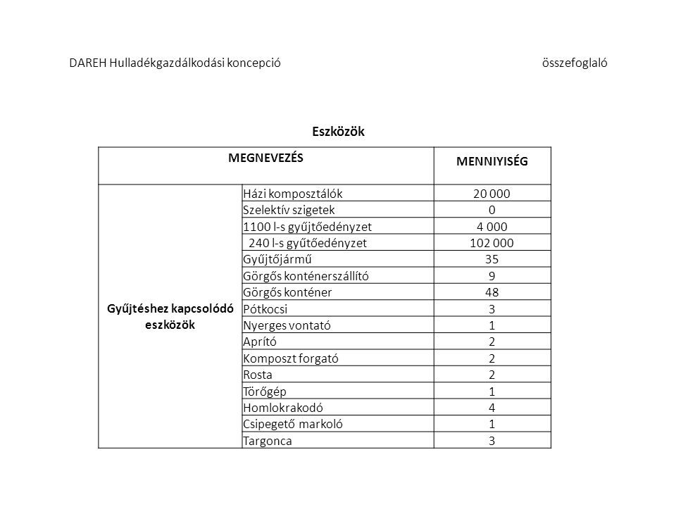A tervezett projekt gazdasági mutatói Tervezett lakossági ürítési díj: 315-490 HUF/ürítés + ÁFA (12.000 HUF/tonna lerakási illetékkel számolva) A tervezett beruházás összege: 13,3-13,5 Mrd HUF A tervezett önerő: 790-860 M HUF Az önerő lehetséges forrása: Kamatmentes MFB Hitel, Üzemeltetési előleg, Bank/Beruházói hitel Létrehozandó munkahelyek száma : kb.