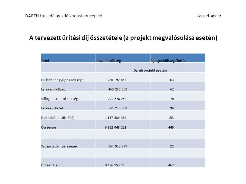 A tervezett ürítési díj összetétele (a projekt megvalósulása esetén) DAREH Hulladékgazdálkodási koncepcióösszefoglaló Tételabszolút költség fajlagos költség /ürítésabszolút költség fajlagos költség /ürítés Dareh projekt eseténDareh projekt nélkül Hulladékbegyűjtés költsége 1 230 192 857 163 1 230 192 857 163 Lerakási költség 463 286 250 62 928 800 000 123 Válogatási nettó költség- 270 578 250- 36 - - Lerakási illeték 741 258 000 98 1 236 000 000 164 Összesen üzemeltetés 2 164 158 857 288 3 394 992 857 451 Eszközbérleti díj (ÉCS) 1 147 886 364 153 - - Szolgáltatói nyereségek 164 913 979 22 164 913 979 22 Ürítési díjak 2 329 072 836 462 3 559 906 836 473