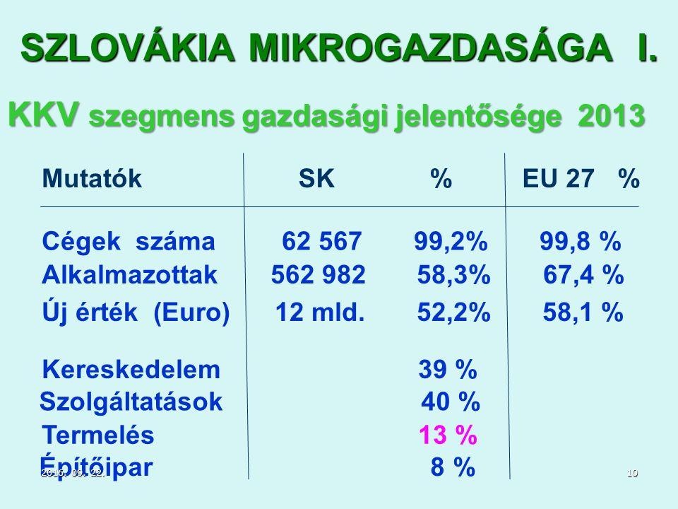 SZLOVÁKIA MIKROGAZDASÁGA I.