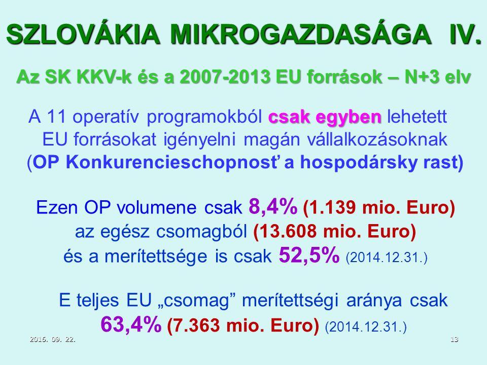 SZLOVÁKIA MIKROGAZDASÁGA IV.