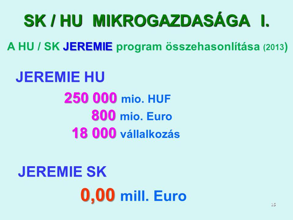 JEREMIE A HU / SK JEREMIE program összehasonlítása (2013 ) JEREMIE HU 250 000 250 000 mio. HUF 800 800 mio. Euro 18 000 18 000 vállalkozás JEREMIE SK