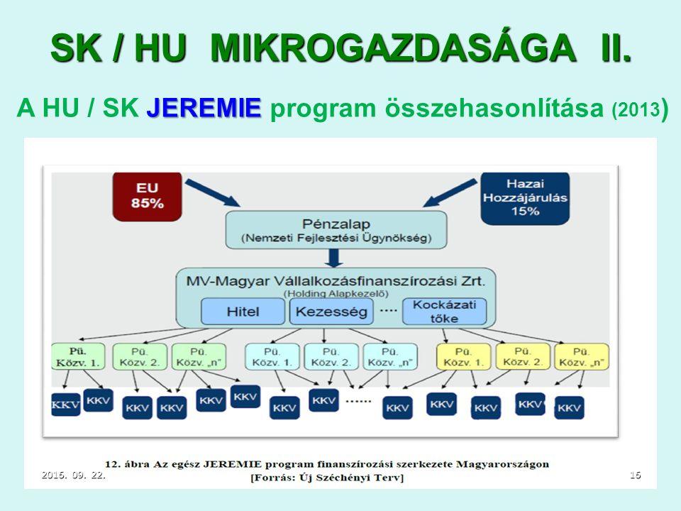 2016. 09. 22.2016. 09. 22.2016. 09. 22.16 SK / HU MIKROGAZDASÁGA II.