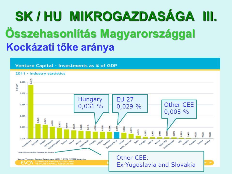 SK / HU MIKROGAZDASÁGA III.