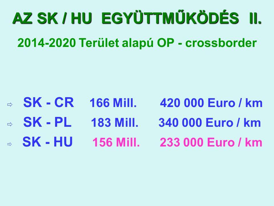 AZ SK / HU EGYÜTTMŰKÖDÉS II. 2014-2020 Terület alapú OP - crossborder  SK - CR 166 Mill.