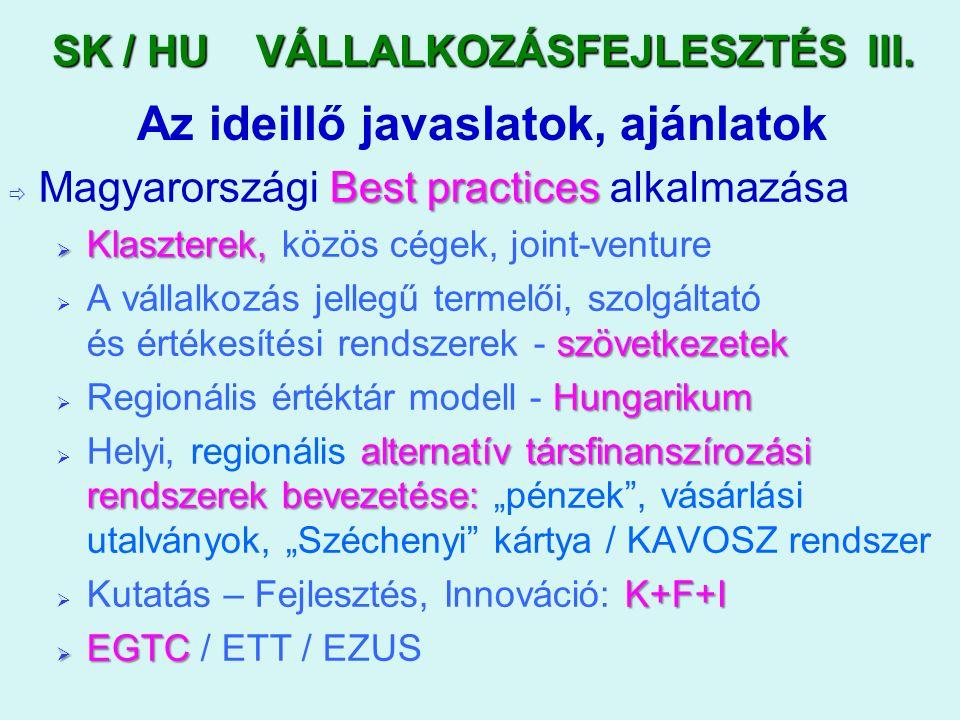 """Best practices  Magyarországi Best practices alkalmazása  Klaszterek,  Klaszterek, közös cégek, joint-venture szövetkezetek  A vállalkozás jellegű termelői, szolgáltató és értékesítési rendszerek - szövetkezetek Hungarikum  Regionális értéktár modell - Hungarikum alternatív társfinanszírozási rendszerek bevezetése:  Helyi, regionális alternatív társfinanszírozási rendszerek bevezetése: """"pénzek , vásárlási utalványok, """"Széchenyi kártya / KAVOSZ rendszer K+F+I  Kutatás – Fejlesztés, Innováció: K+F+I  EGTC  EGTC / ETT / EZUS Az ideillő javaslatok, ajánlatok SK / HU VÁLLALKOZÁSFEJLESZTÉS III."""